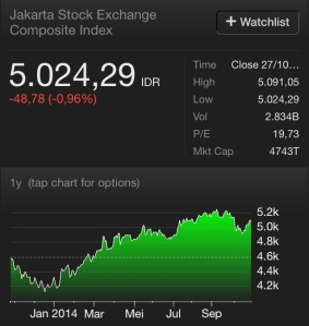 Indeks anjlok nyaris 50 points setelah siangnya Jokowi melantik menteri-menterinya. Di saat bursa regional menghijau, kita memerah. Tanya kenapa?